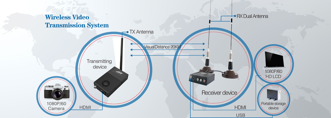 JTT wireless video transmission system